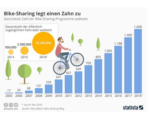 Bikesharing-in-Zahlen