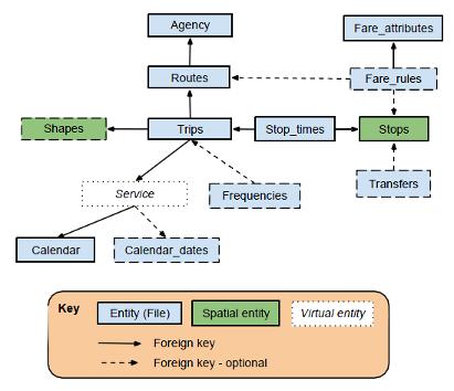 GTFS Architecture