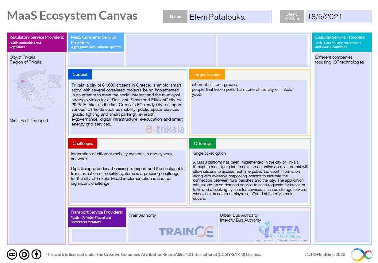 Ecosystem Canvas-Trikala
