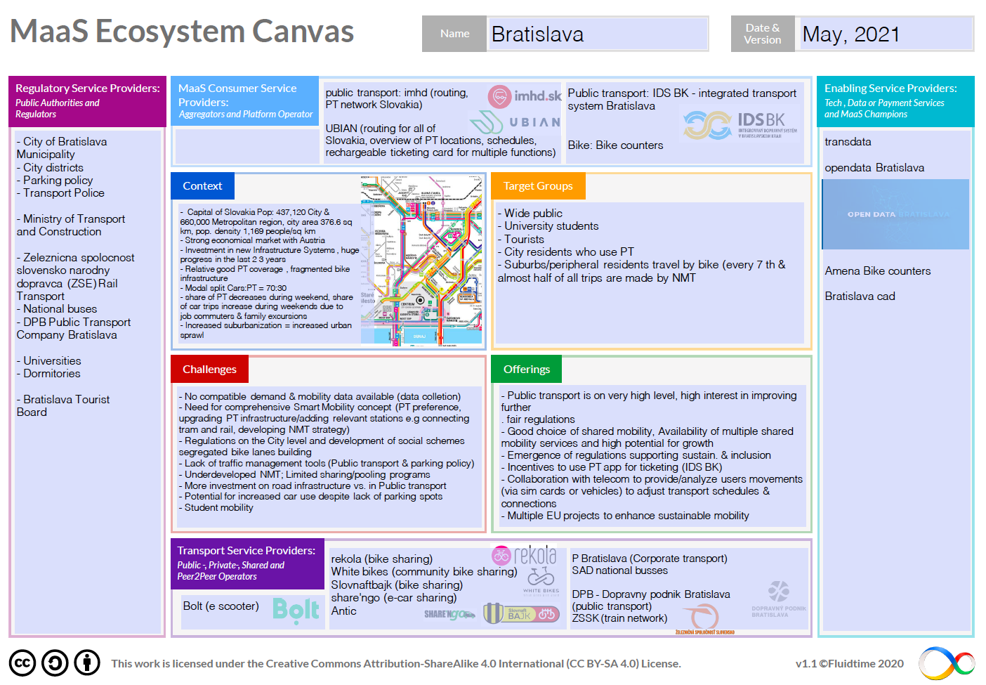 Ecosystem_Bratislava
